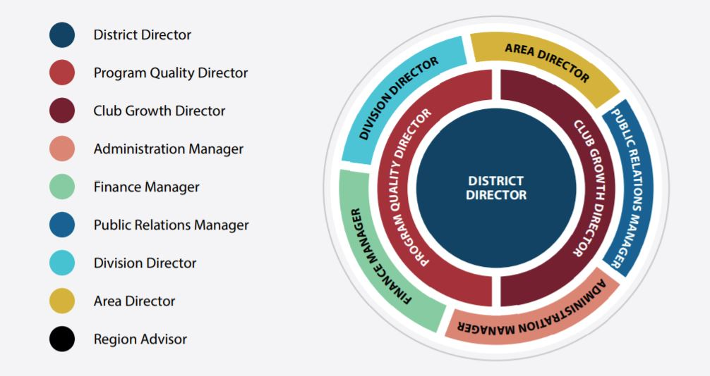 Leadership structure of a Toastmasters District